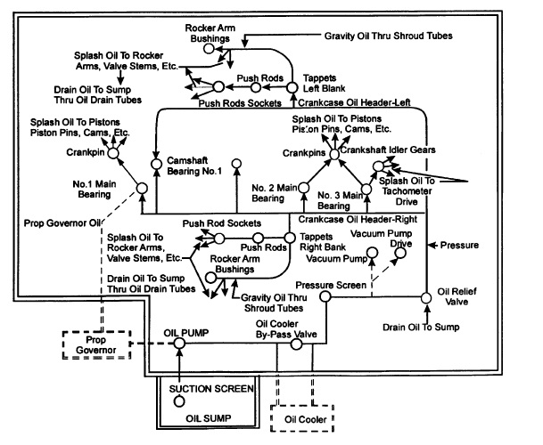 lycoming oil system diagram harley davidson oil system diagram