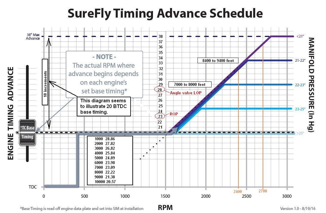Surefly electronic ignition - Page 7 - VAF Forums